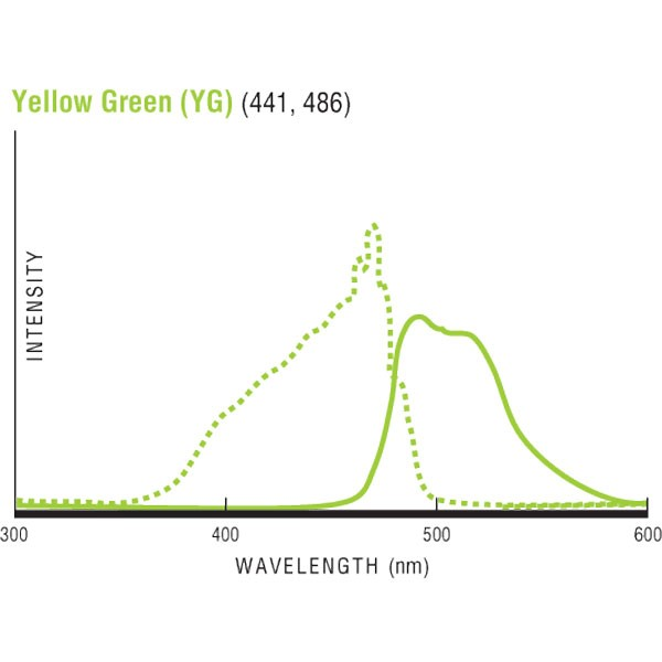 Fluoresbrite® YG Carboxylate Microspheres 1.00 µm